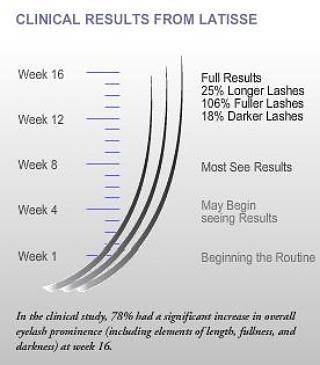 d21616b2ee6 CAREPROST Bimatoprost Ophthalmic Solution 0.03 - Original Eyelash Growth  Serum 1.