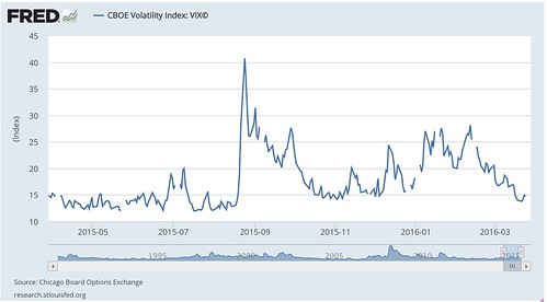 CBOE_Volatility_Index__VIX©_-_FRED_-_St__Louis_Fed.jpg