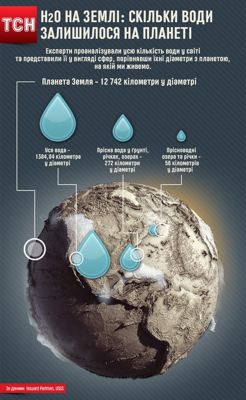 кількість води на Землі