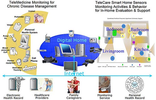 DigitalHomeTechConvergence