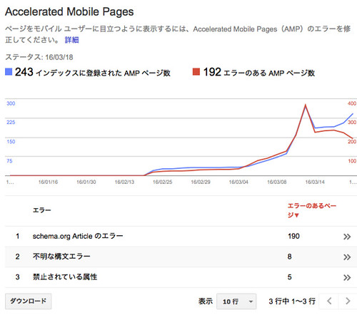 indexed & error AMP pages
