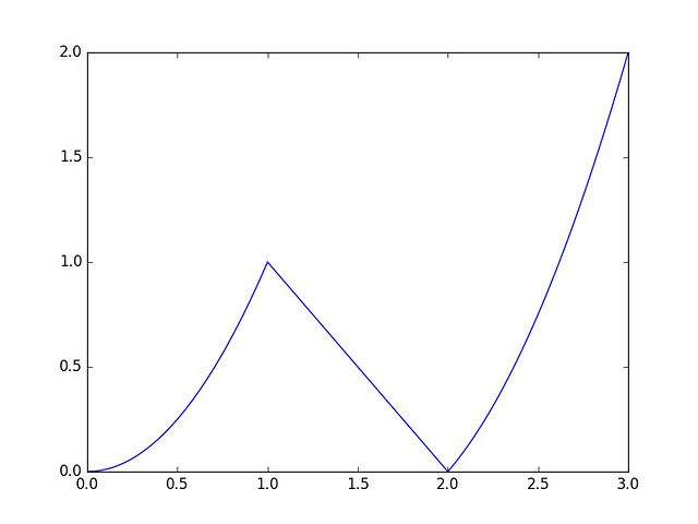 Case in matplotlib