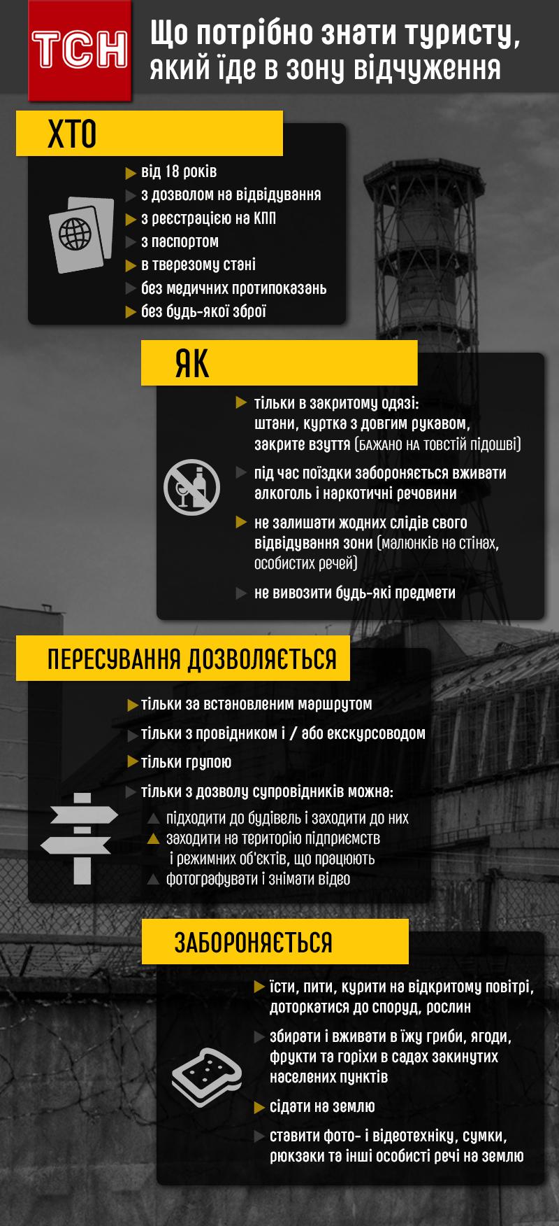 Що потрібно знати, подорожуючи до Чорнобиля