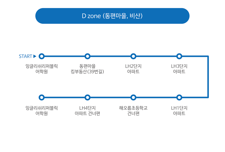 D_zone
