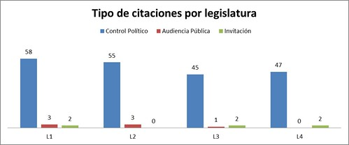 Tipo de citaciones por legislatura del Polo Democrático Alternativo (2010-2014)