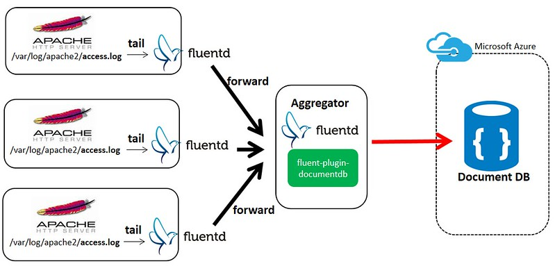 fluentd-azure-documentdb