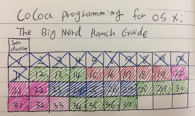 Cocoa Programming - 1