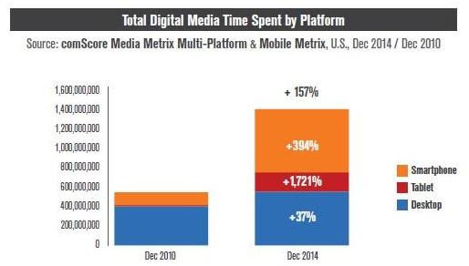 Tiempo medio por plataforma- Mobile-Only
