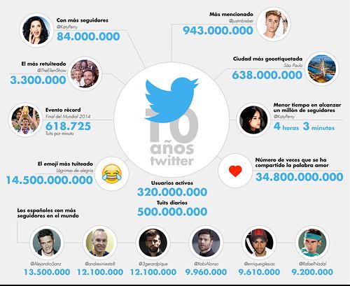 Hoy, 21 de abril de 2016, Twitter cumple 10 años