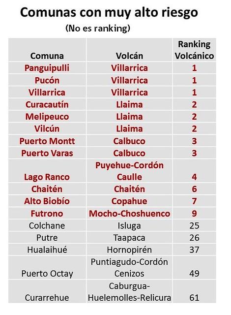 Primera evaluación de riesgo volcánico a escala nacional en Chile (Rodrigo Calderón) http://www.sernageomin.cl/detalle-noticia.php?iIdNoticia=13