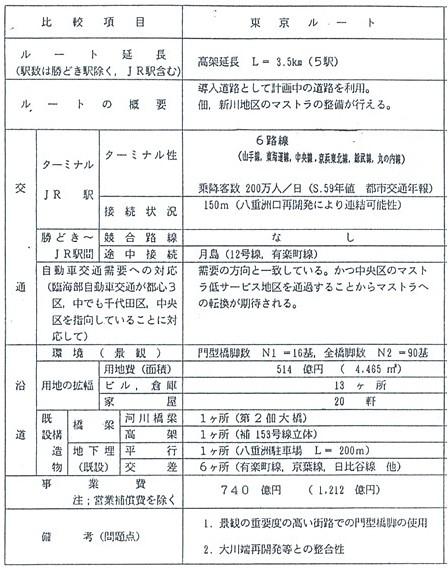 ゆりかもめ延伸東京ルート1