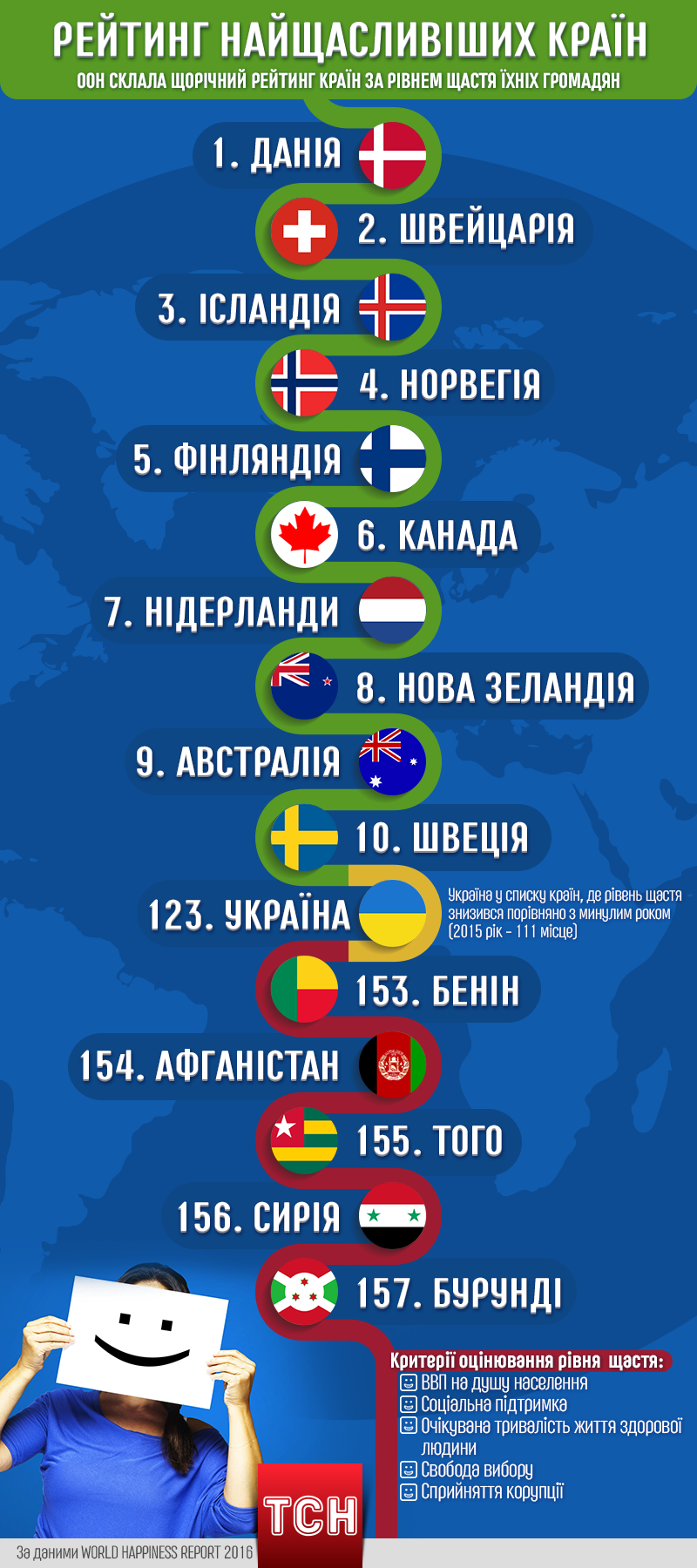 Рейтинг щасливих країн