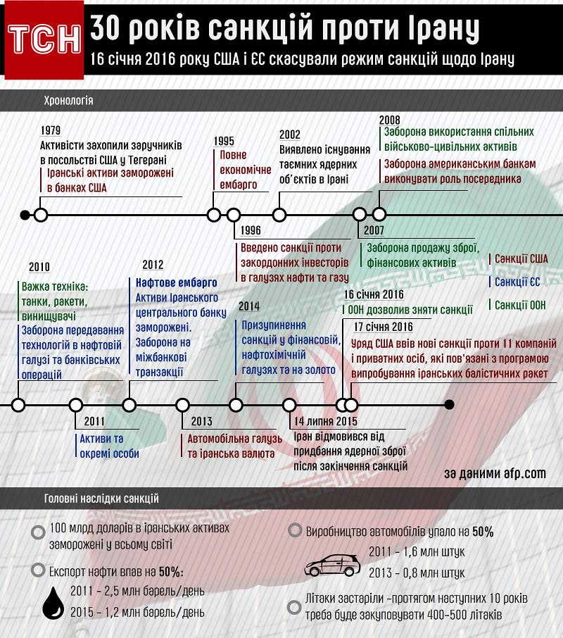 30 лет санкций против Ирана