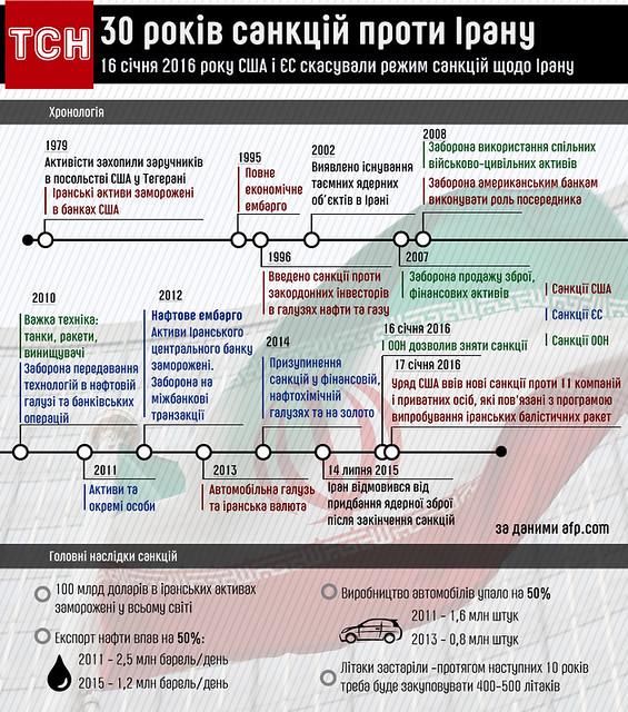 30 років санкцій проти Ірану