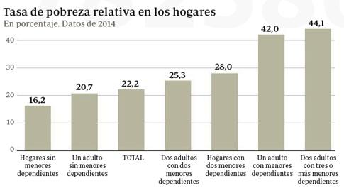 16d08 Tener hijos en España es un factor de riesgo de pobreza