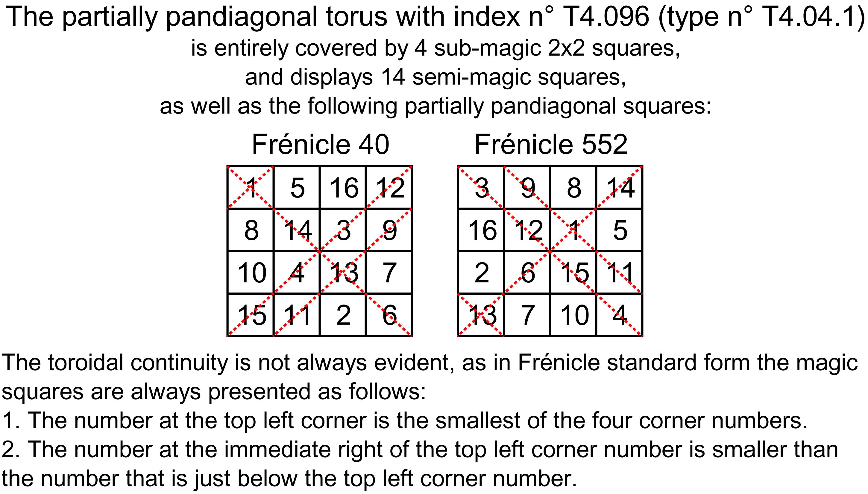 order 4 partially pandiagonal magic torus T4.096