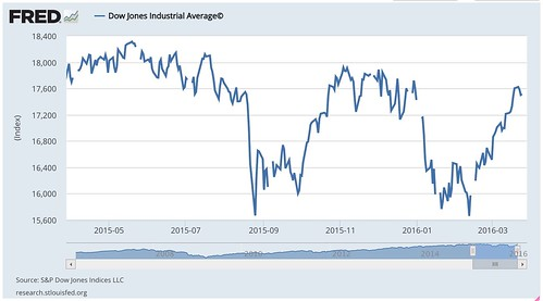 Dow_Jones_Industrial_Average©_-_FRED_-_St__Louis_Fed.jpg