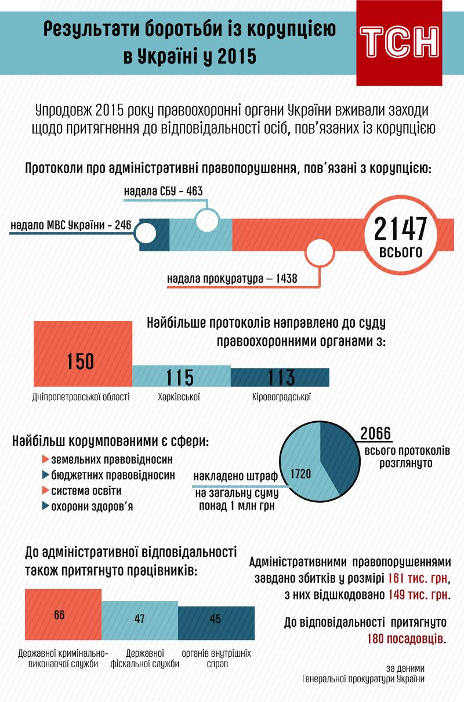 Результати боротьби із корупцією в Україні у 2015