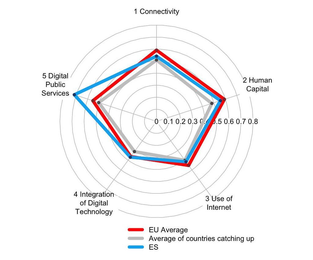 informe DESI de España de servicios publicos digitales
