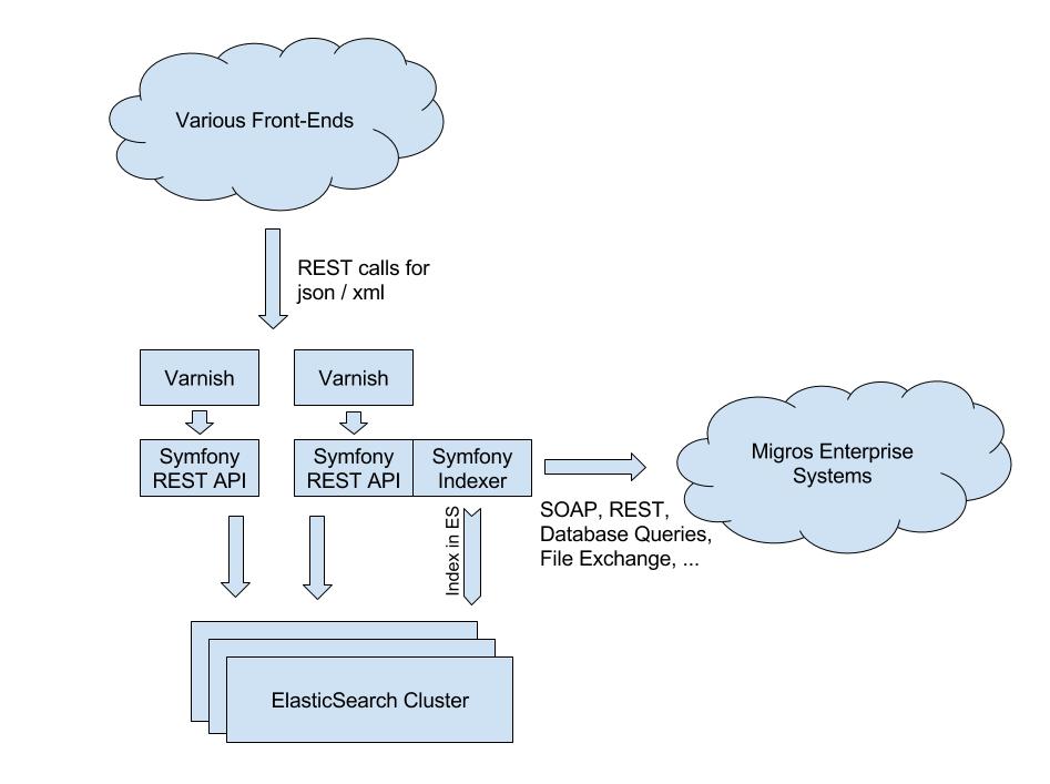 One API to rule all product data (Symfony Blog)