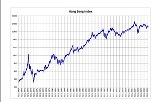 historical heng seng index