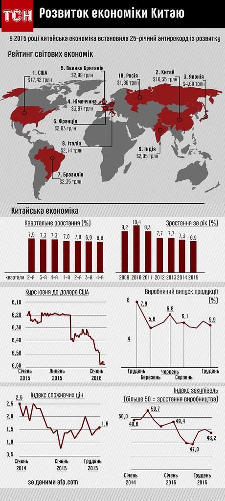 Китайська економіка