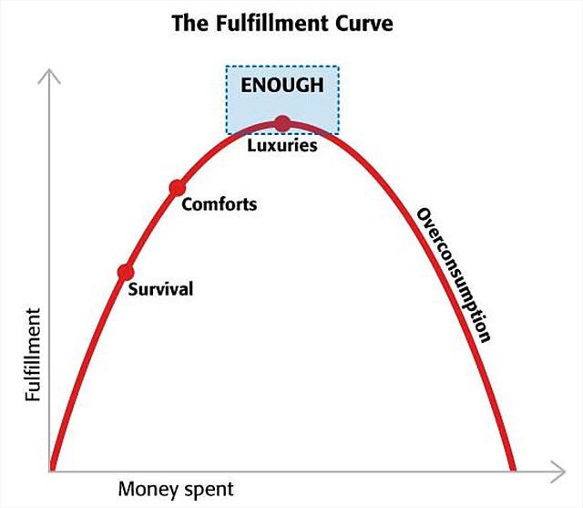 [The Fulfillment Curve]