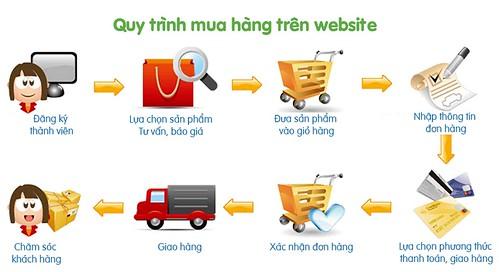 quy-trinh-mua-hang-tai-website-nhathuoconline