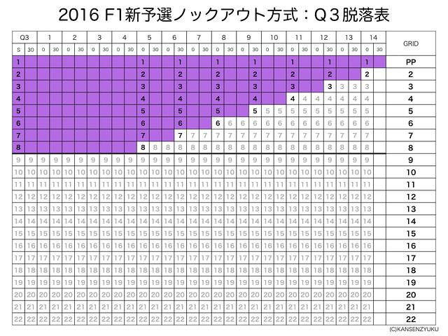 2016F1新予選フォーマット(Q3)