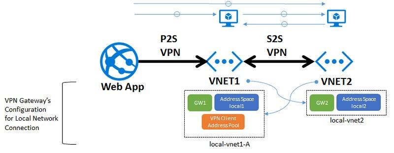 VPN-Daisy-Chain-P2S-S2S-Config-MultipleHopAccess