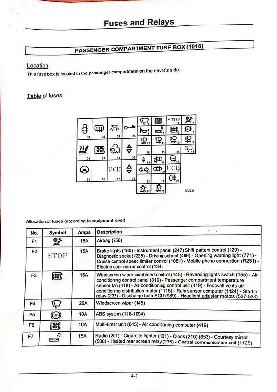 Engine Fuse Box List