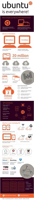 Infografika - Ubuntu mindenhol