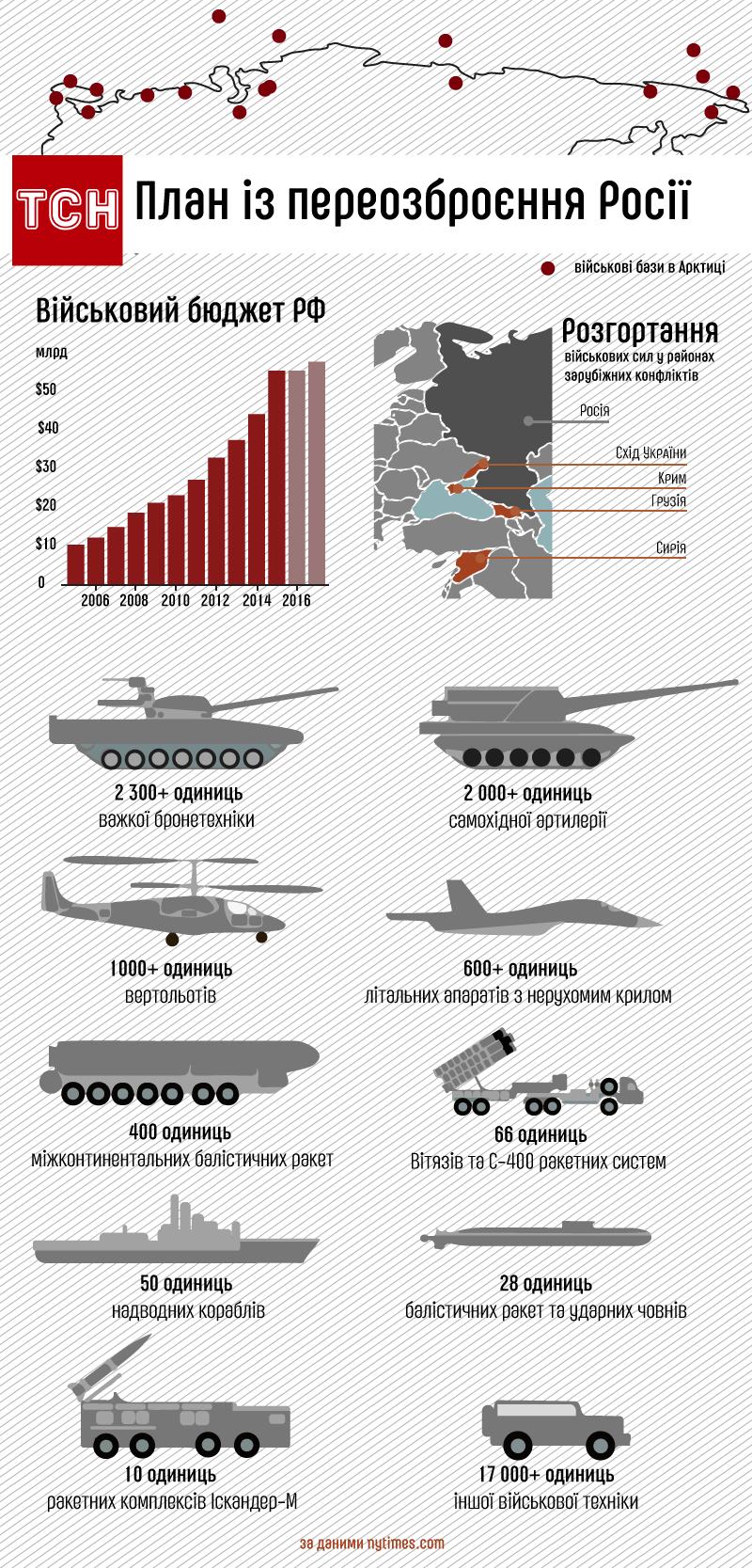 План з озброєння Росії