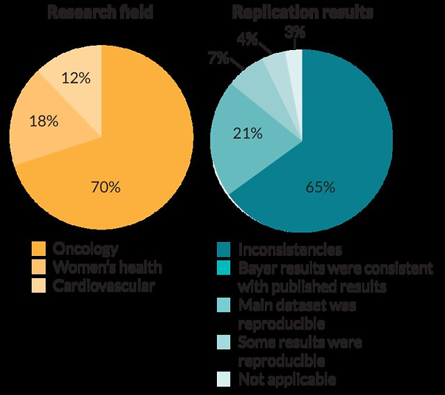 reproducibility_piechart