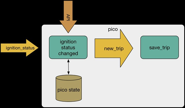 semantic translation pattern