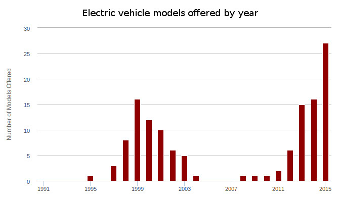 afdc-electric-vehicles-1991-2015