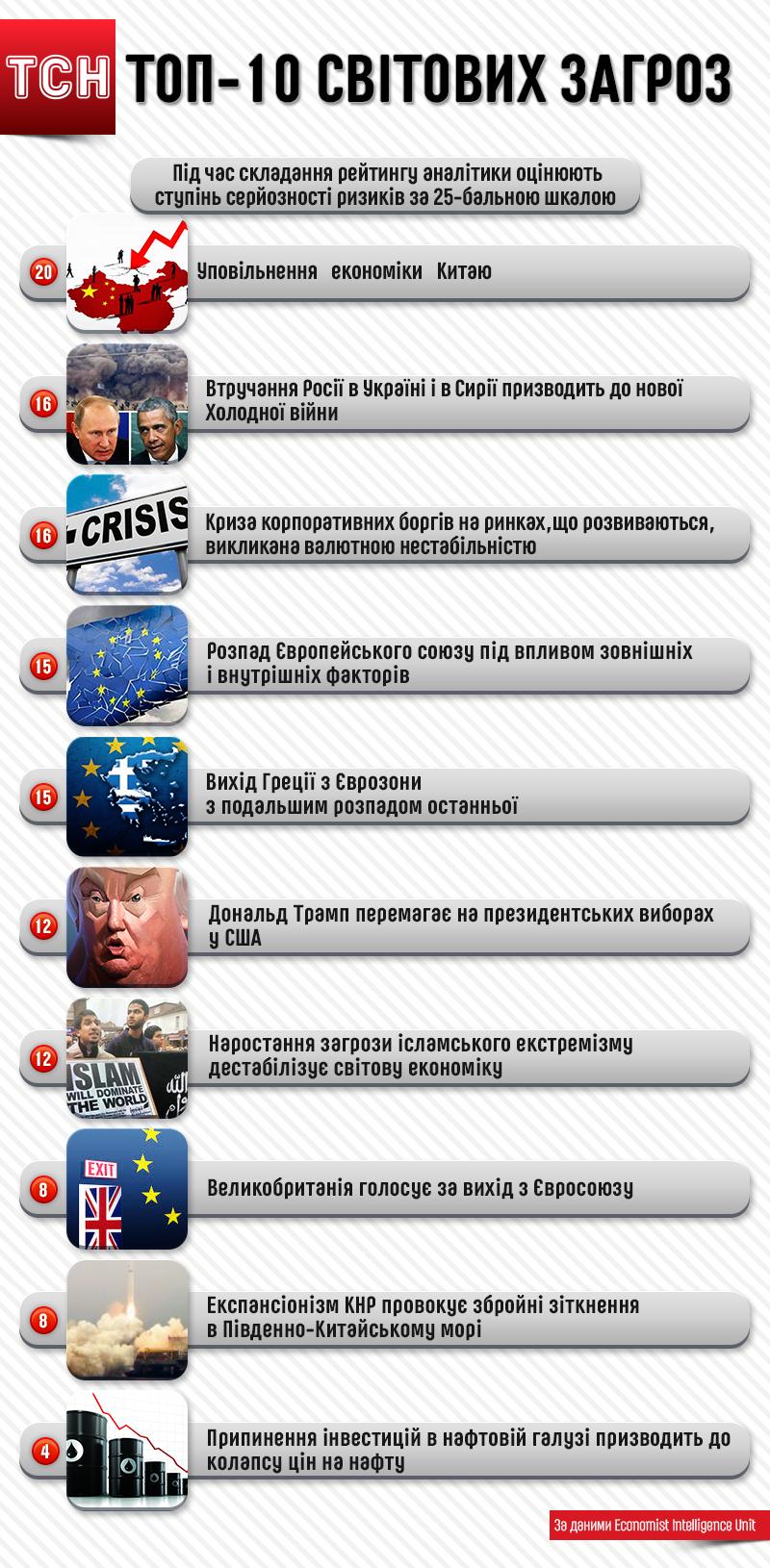 Топ-10 світових загроз