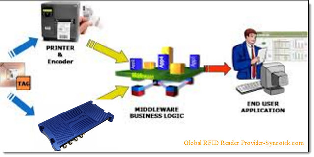 Uses-of-RFID-technology