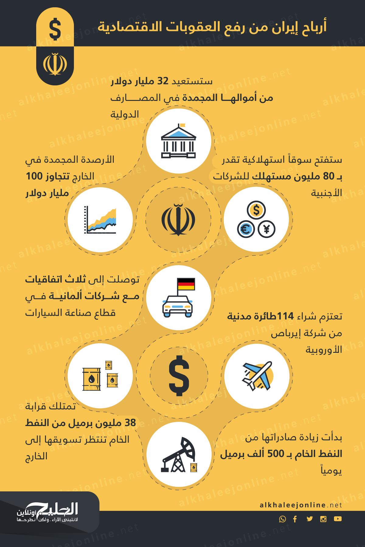 أرباح-إيران-من-رفع-العقوبات-الاقتصادية-1
