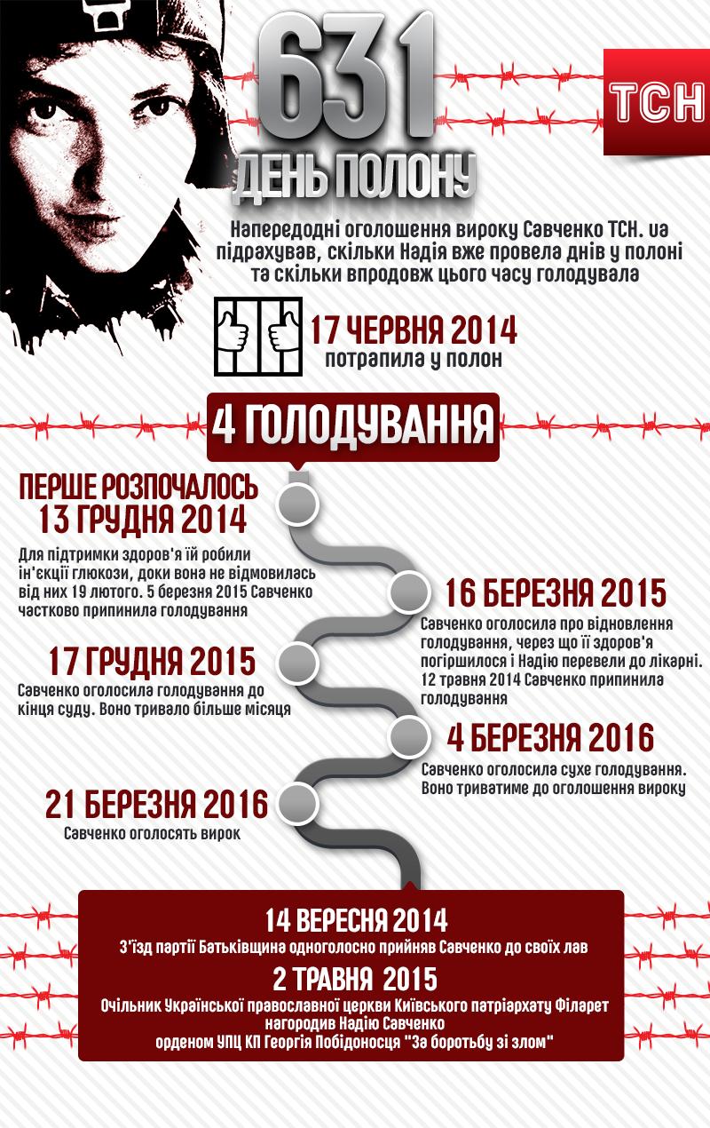 631 день полону Савченко