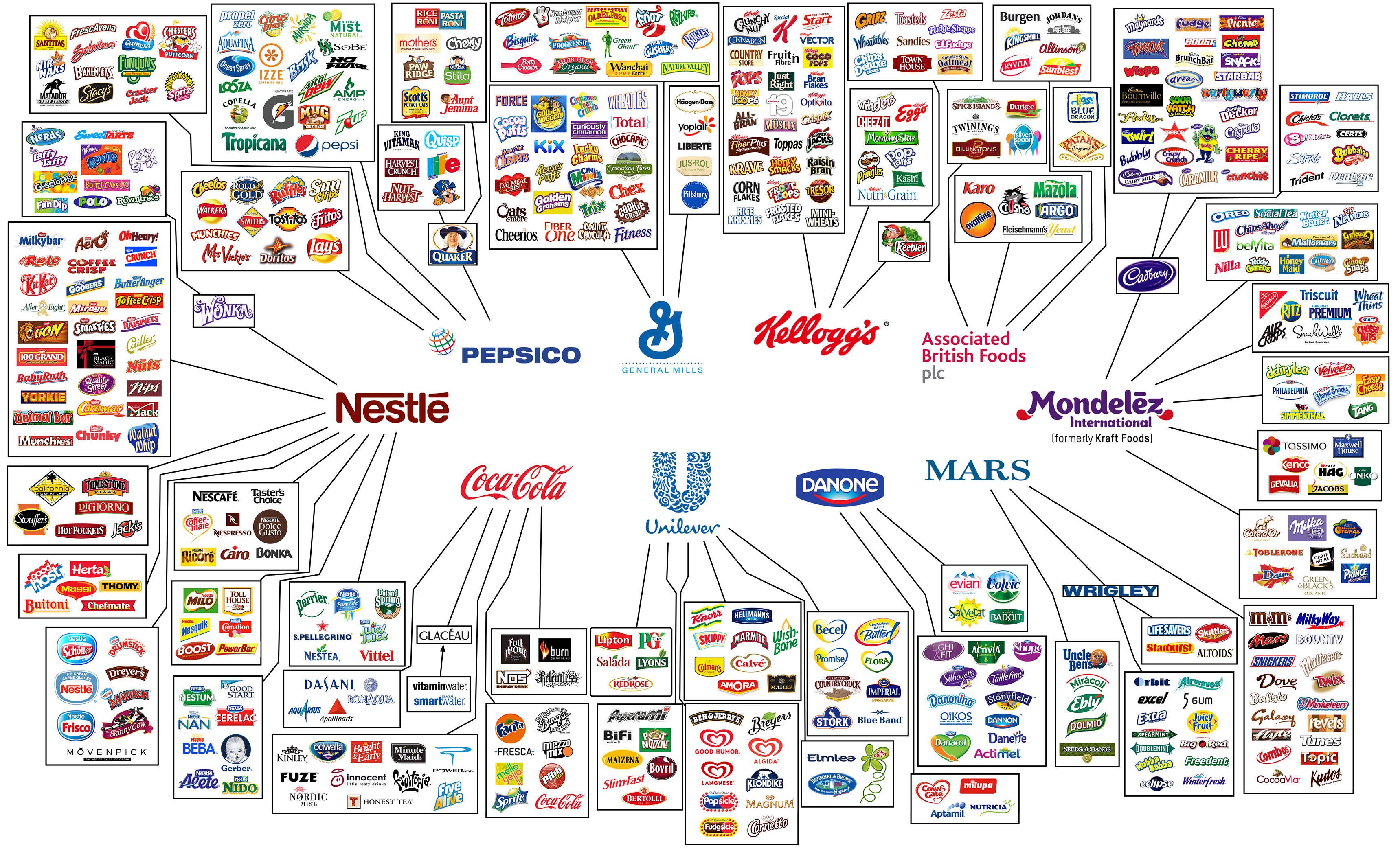 Brand Ownership Infographic