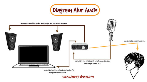 Diagram Alur Audio