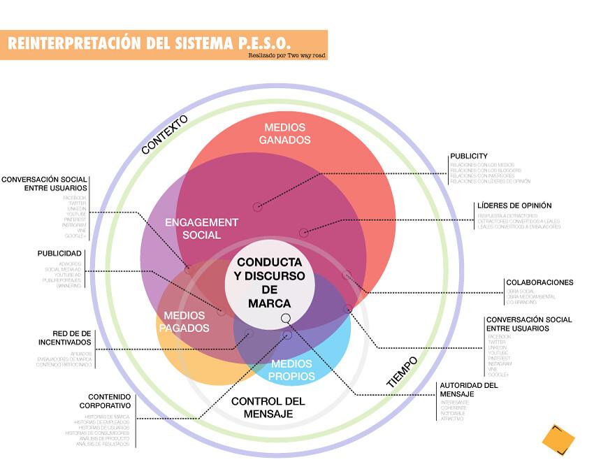 reinterpretacion_sistema_peso
