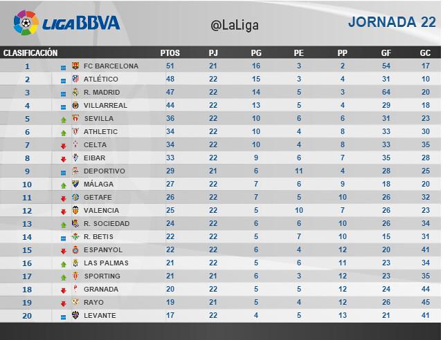 Liga BBVA (Jornada 22): Clasificación