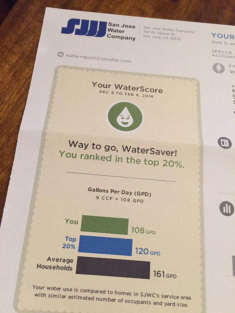 WaterScore?