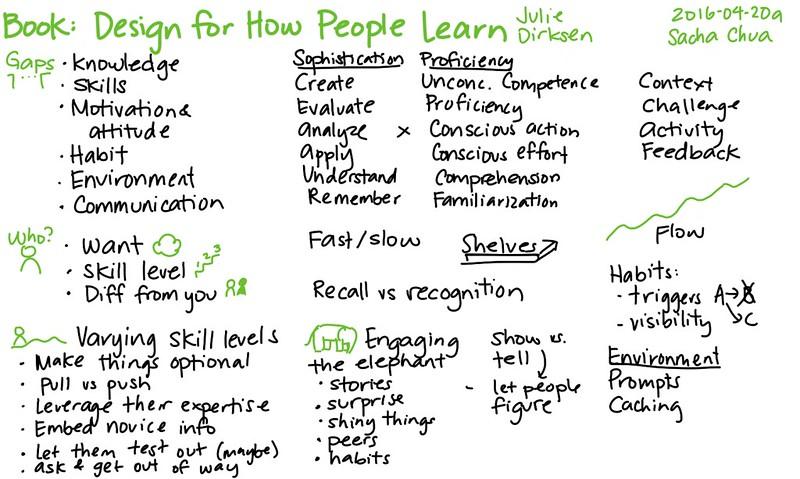 Hoe leren?