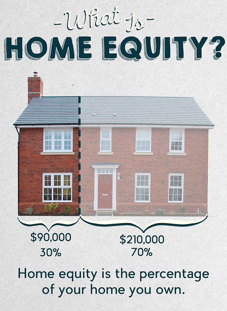Home Equity is