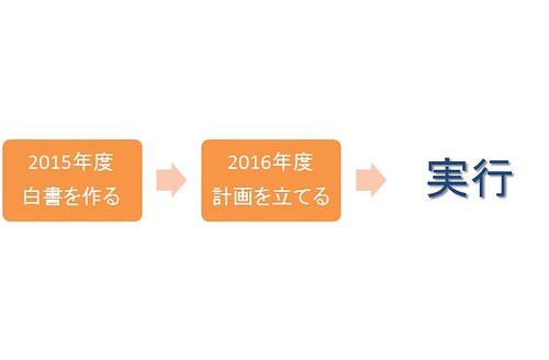 蕨市ファシリティ・マネジメントのプロセス