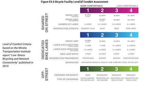 Bicycle Facility Level of Comfort Assessment, Houston Bike Plan