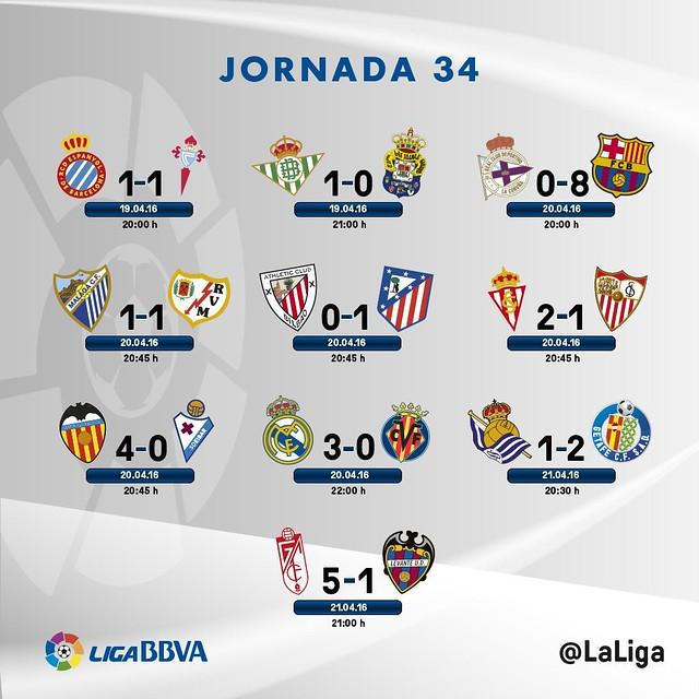 Liga BBVA (Jornada 34): Resultados